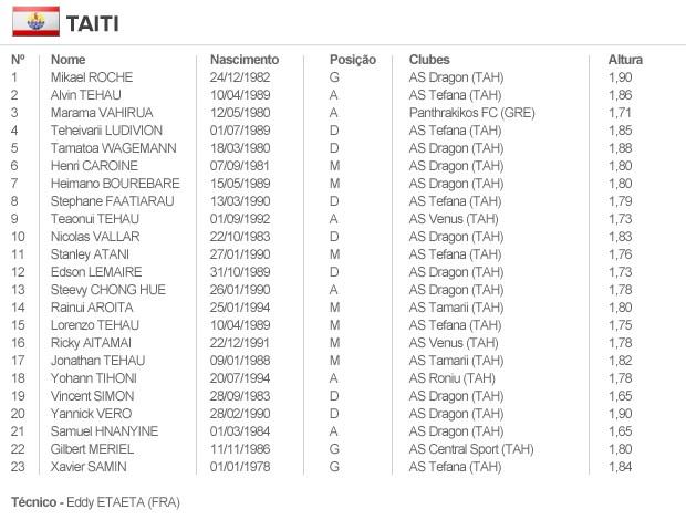 info escalação TAITI (Foto: arte esporte)