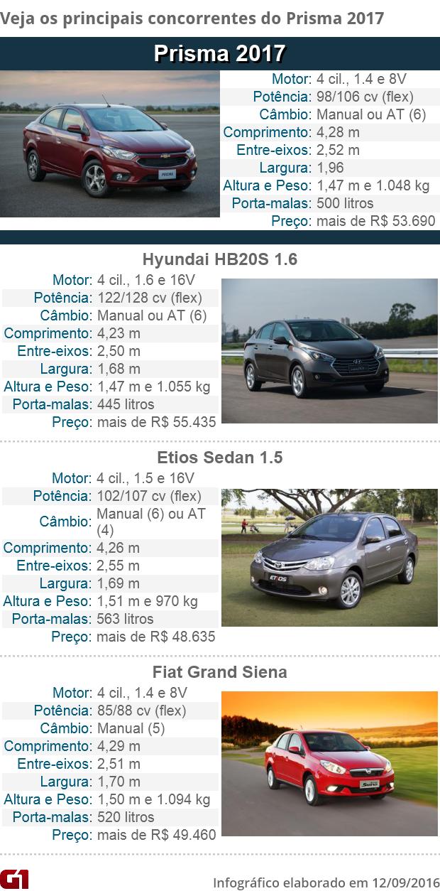 Chevrolet Prisma 2017 - Tabela de concorrentes (Foto: Arte/G1)