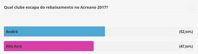 Resultado enquete Andirá x Alto Acre (Foto: Reprodução/GloboEsporte.com)