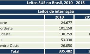 Brasil perdeu quase 24 mil leitos de internação do SUS em cinco anos