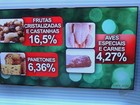 Itens da ceia de Natal estão 10% mais caros em Ribeirão Preto, diz Acirp