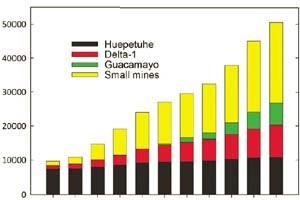 Gráfico mostra o desmatamento anual para a instalação de mineradoras na região (Foto: Divulgação PNAS/ Gregory P. Asner, William Llactayo, Raul Tupayachi, and Ernesto Ráez Luna)