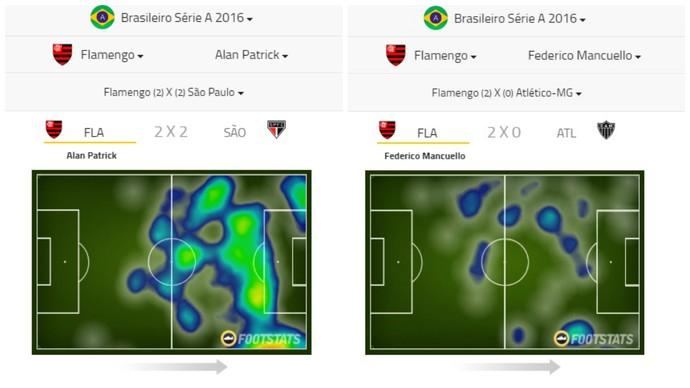 Mapas de calor de Alan e Mancuello mostram jogadores em posicionamentos distintos (Foto: Footstats)