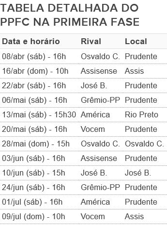 Tabela do Presidente Prudente na primeira fase da Segundona, PPFC (Foto: Fonte: Federação Paulista de Futebol)