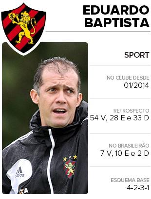 Card Técnico Eduardo Baptista (Foto: Infoesporte)