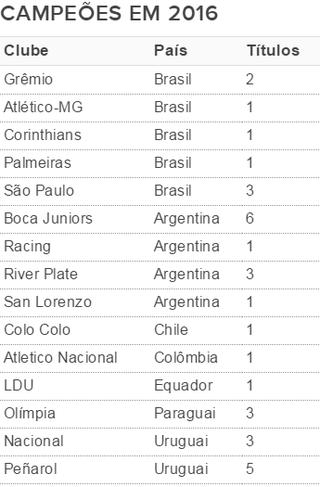 Tabela Libertadores GrÊmio campeões (Foto: Reprodução)