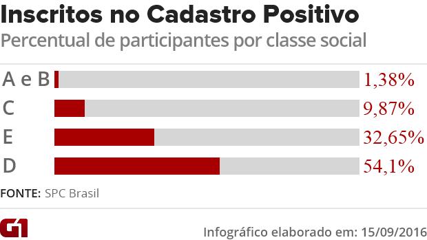 CADASTRO POSITIVO (Foto: ARTE/g1)