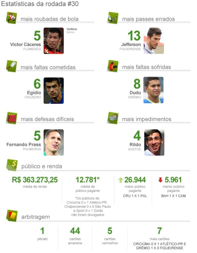 Estatísticas da rodada #30 2 (Foto: GloboEsporte.com)