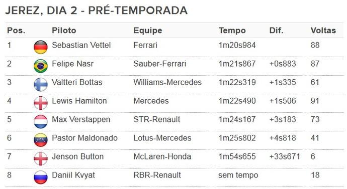 Tempos do teste da Fórmula 1 em Jerez de la Frontera - dia 2 (Foto: GloboEsporte.com)