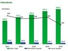 BNDES registra lucro de R$ 6,2 bilhões em 2015