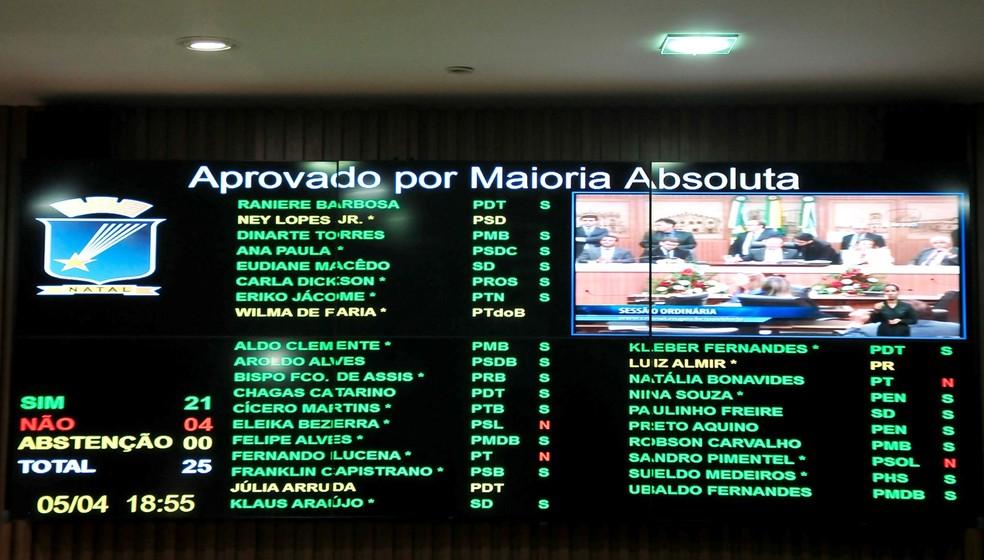 Vinte e um vereadores votaramm a favor, quatro foram contrários e outros quatro não compareceram à sessão (Foto: Elpídio Júnior)