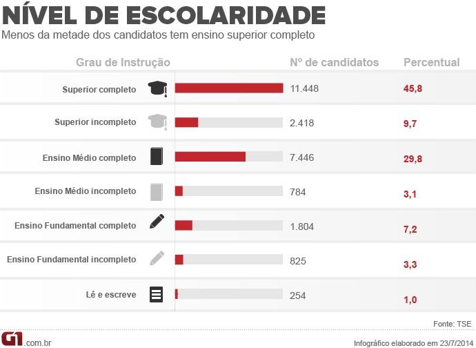 Grau de instrução dos candidatos das eleições de 2014