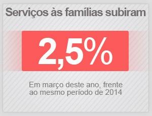 Serviço às famílias subiu 2,5% em março de 2015 (Foto: G1)