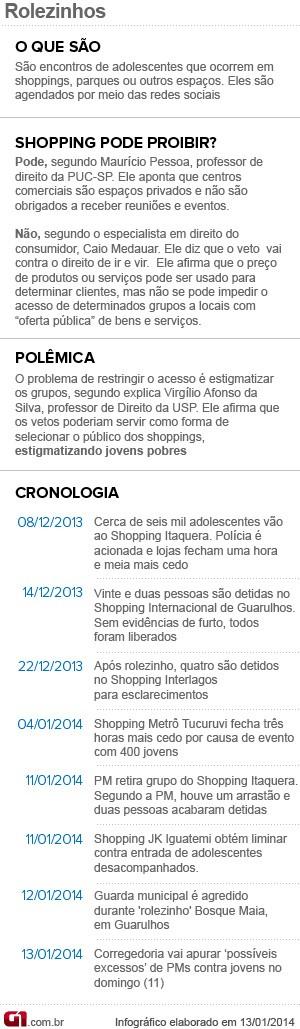Entenda os rolezinhos - cronologia e proibição 2 (Foto: Arte/G1)