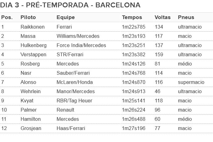 DIA 3 - SEGUNDA SEMANA - PRÉ-TEMPORADA F1 BARCELONA (Foto: GloboEsporte.com)