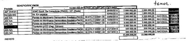 Fác-símile de planilha com pagamentos atribuídos ao presidente Michel Temer na delação da JBS