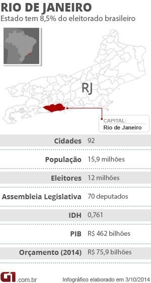 Ficha RJ Dados do Estado do Rio (Foto: Infografia/G1)