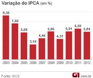 Evolução do IPCA (Foto: Editoria de arte/G1)