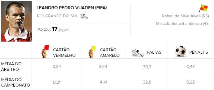 Info Arbitragem brasileirão - Leandro Bahia x Palmeiras (Foto: GloboEsporte.com)