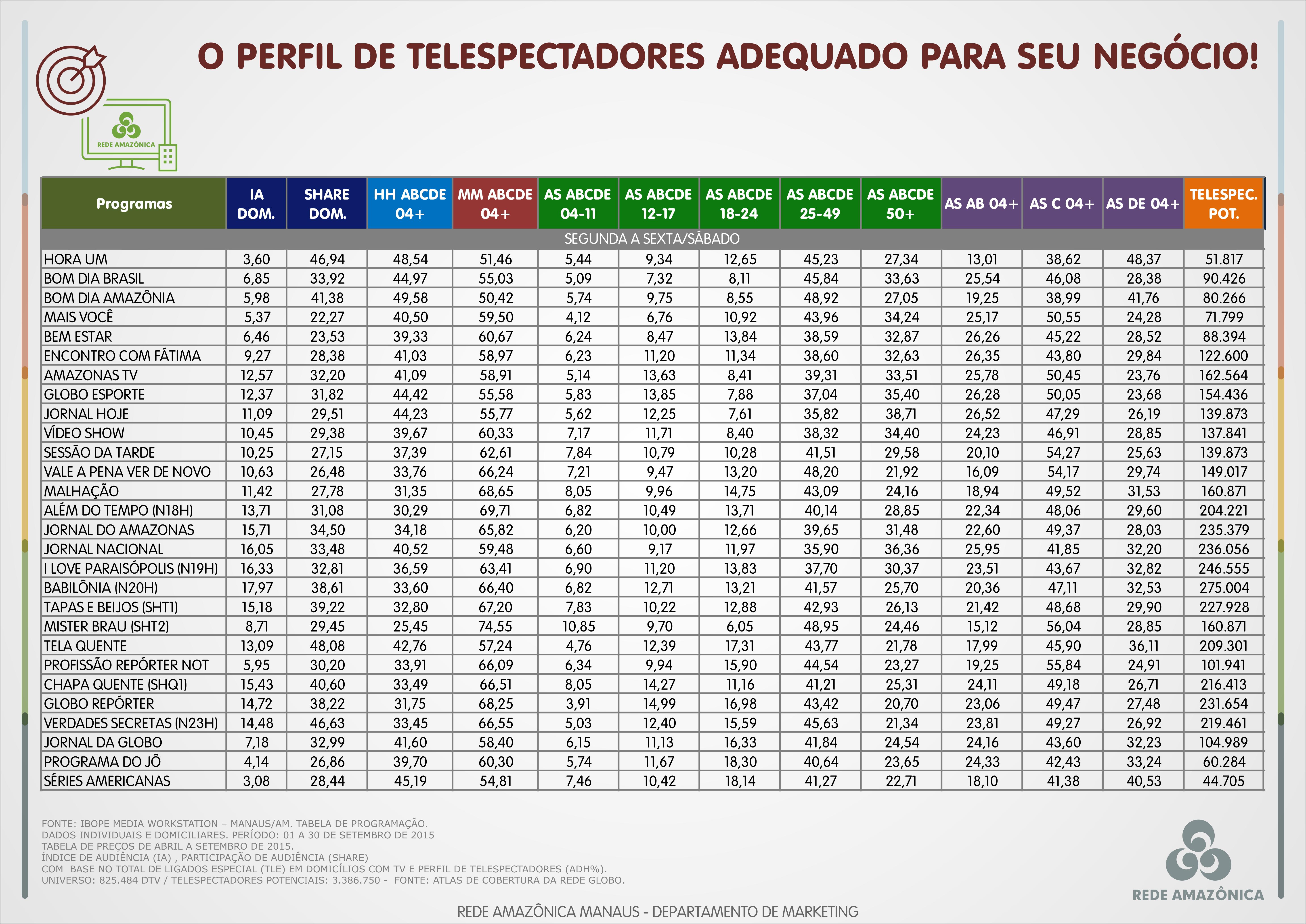 Confira o perfil de telespectadores da Rede Amazônica em setembro/2015 (Foto: Marketing/Rede Amazônica)