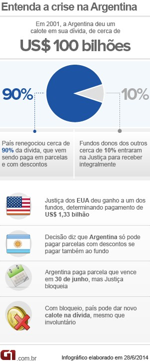 Entenda - crise da dívida da Argentina (Foto: Editoria de Arte/G1)