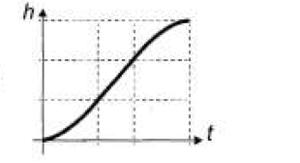 Gráfico altura x tempo D (Foto: Reprodução/ENEM)