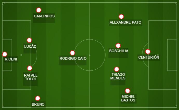 Escalação que deverá ser utilizada por Juan Carlos Osorio na partida contra o Cruzeiro (Foto: GloboEsporte.com)