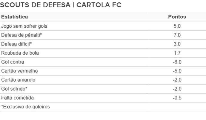 scouts de defesa tabela cartola fc (Foto: GloboEsporte.com)