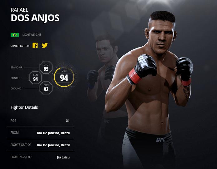 Dos Anjos é o melhor brasileiro de EA Sports UFC 2 (Foto: Divulgação/EA Sports)