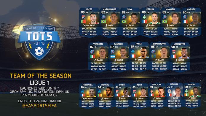 Fifa 15 Ultimate Team ganha cartas especiais dos campeonatos francês e italiano (Foto: Reprodução)