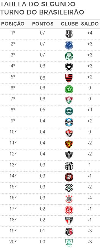 Classificação do returno do Campeonato Brasileiro (Foto: GloboEsporte.com)