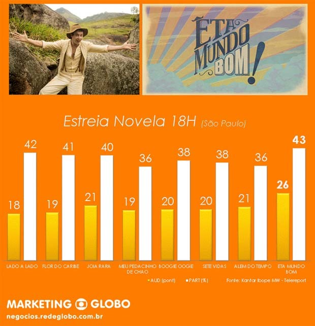 Estreia Novela I (Foto: Marketing/TV Gazeta)
