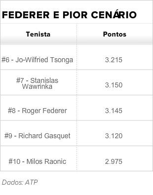 atp finals pior cenário federer (Foto: ATP)
