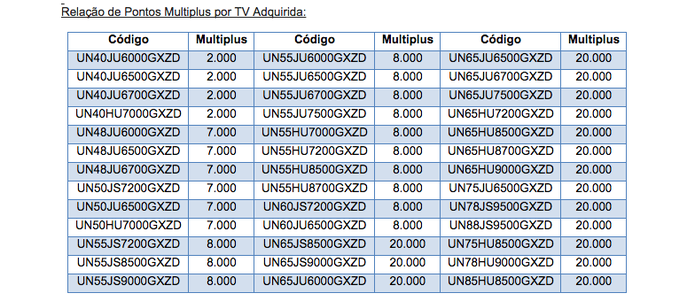 Tabela com os modelos contemplados pelos pontos Multiplus da troca da Samsung (Foto: Divulgação/Samsung)