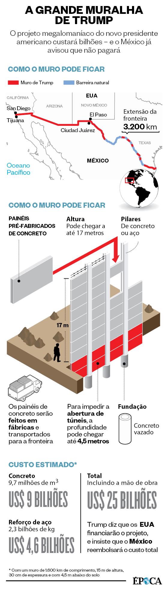 A grande muralha de Trump (Foto: Infografia ÉPOCA)