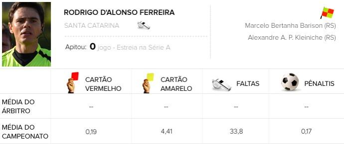 INFO Árbitros - Botafogo x Santos (Foto: Editoria de Arte)