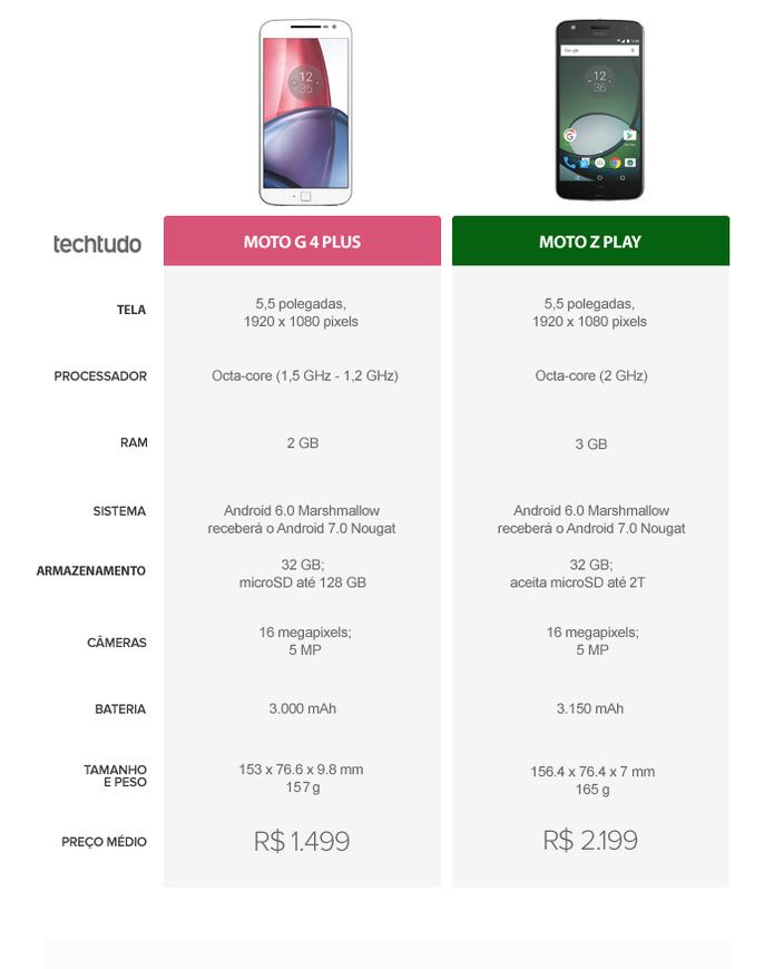 Tabela Comparativa entre Moto G 4 Plus e Moto Z Play  (Foto: Arte/TechTudo)