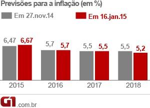 Previsão inflação (Foto: Editoria de Arte/G1)