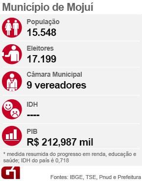 Mojuí eleições 2016 (Foto: Arte G1)