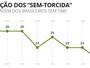 Pesquisas mostram que número de brasileiros sem time oscila pouco