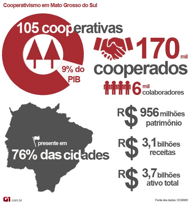 "Infográfico sobre o cooperativismo em Mato Grosso do Sul (Foto  Anderson  Viegas G1. "" f55afb22aaa61"