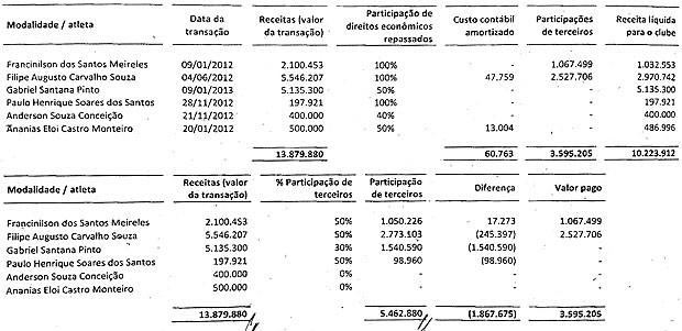 Auditoria no Bahia: tabela de jogadores vendidos (Foto: Reprodução)