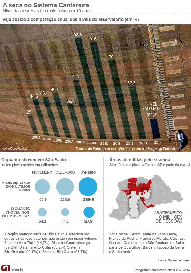 Nível dos reservatórios do Sistema Cantareira chega a 21,7% (Foto: Arte/G1)