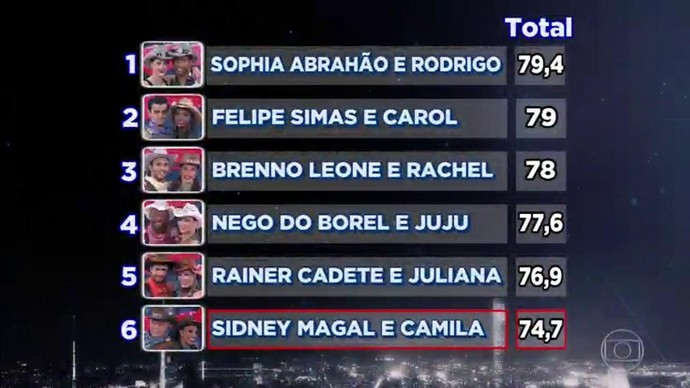 ranking (Foto: tv globo)