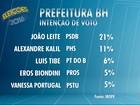 João Leite lidera disputa para Prefeitura de BH com 21%, diz Ibope
