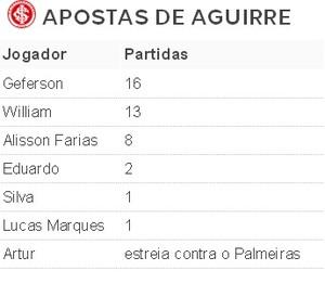 Tabela garotos Inter (Foto: Reprodução)