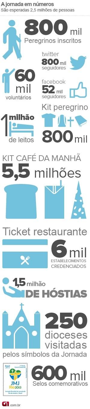 VALE ESTE: Novo selo Jornada Mundial da Juventude (JMJ) em números (Foto: Arte/G1)