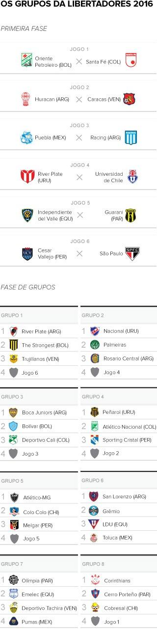 Tabela sorteio libertadores 2016 - 2 (Foto: GloboEsporte.com)