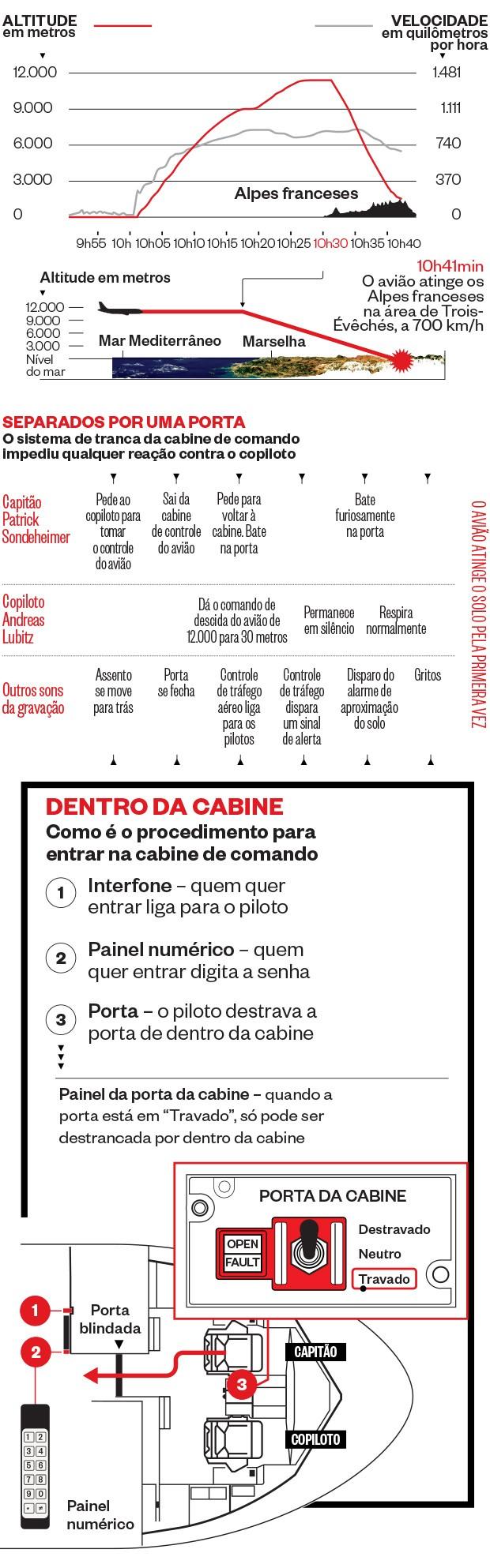 O sistema de tranca da cabine de comando impediu qualquer reação contra o copiloto (Foto: Revista ÉPOCA)