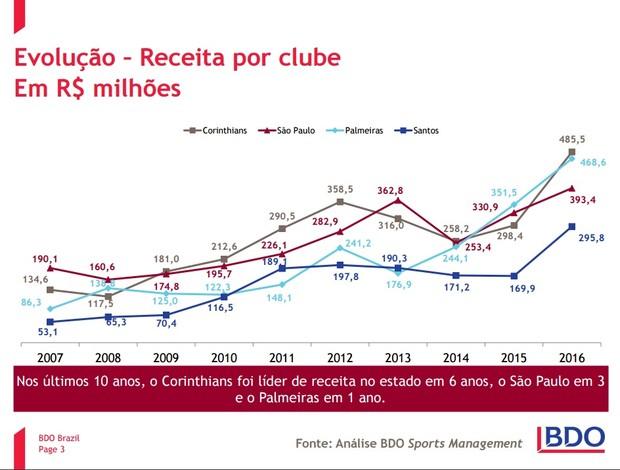 Gráfico de receitas dos times de São Paulo